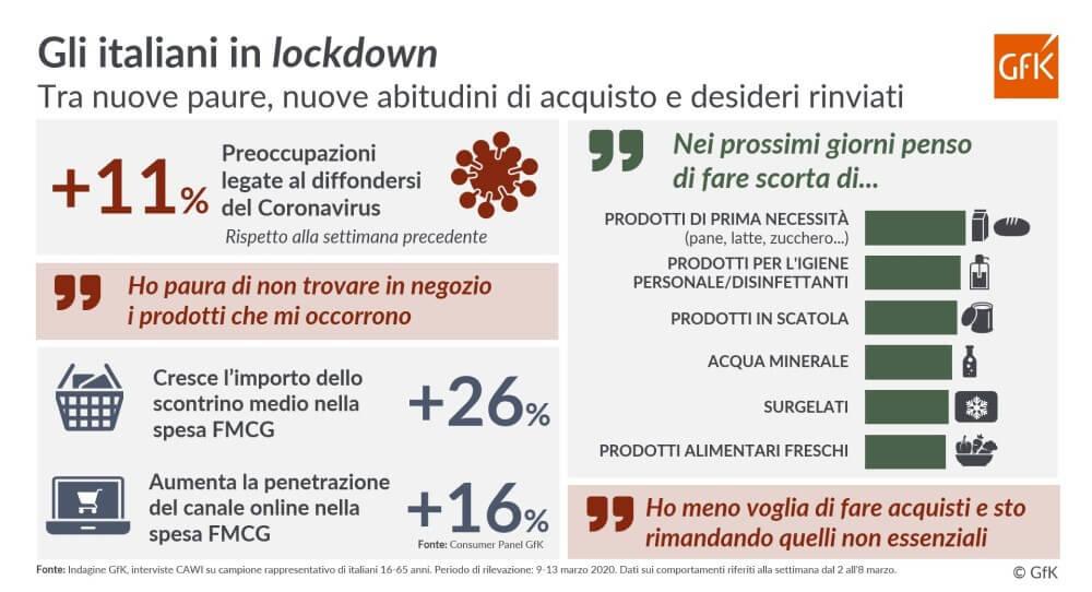 I consumi degli italiani in lockdown.